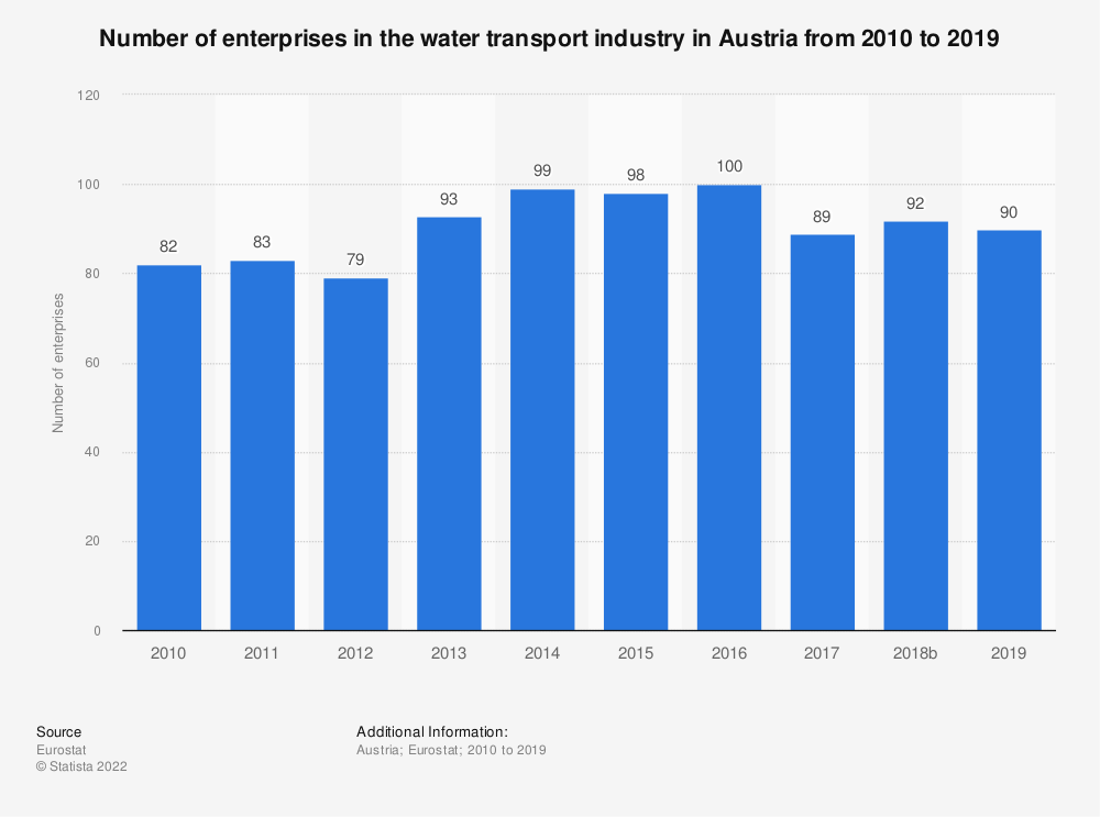 Statistic: Number of enterprises in the water transport industry in Austria from 2008 to 2016 | Statista