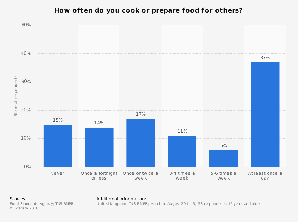 Statistic: How often do you cook or prepare food for others? | Statista