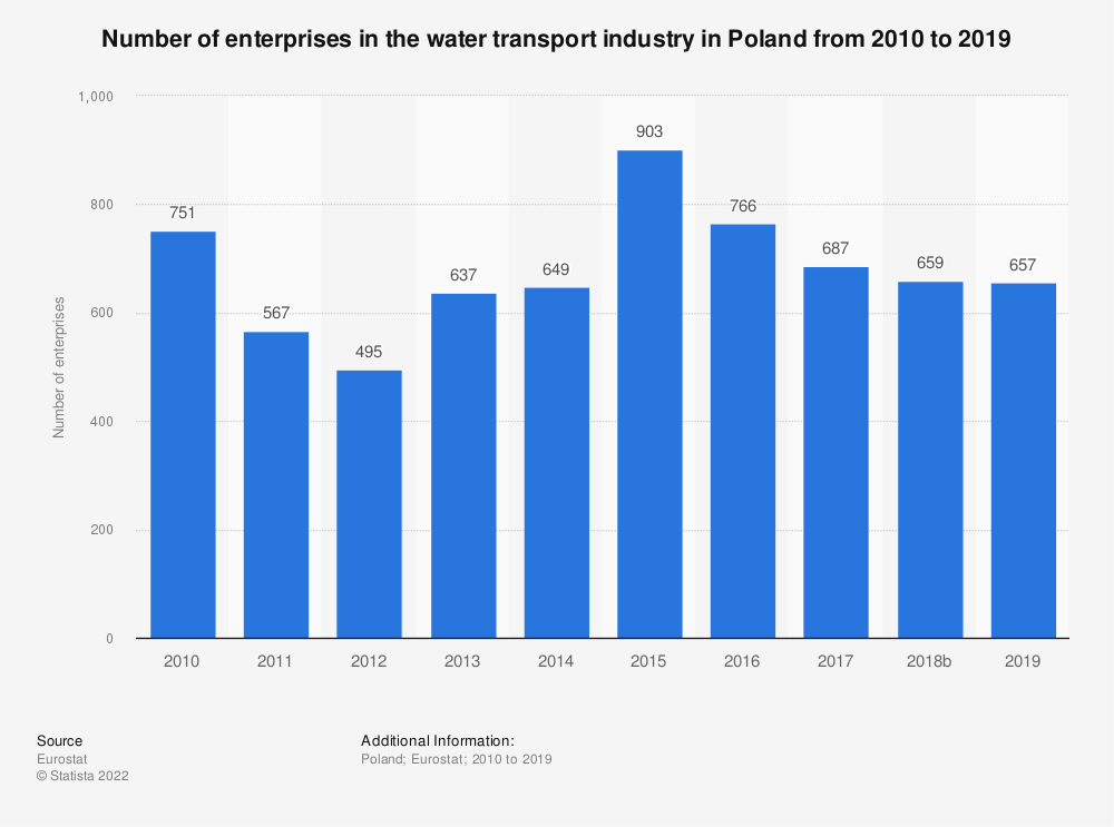 Statistic: Number of enterprises in the water transport industry in Poland from 2008 to 2016 | Statista