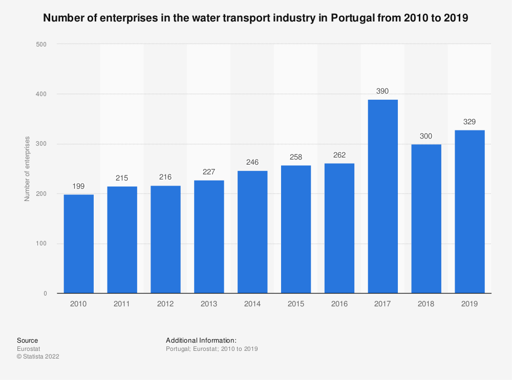 Statistic: Number of enterprises in the water transport industry in Portugal from 2008 to 2016 | Statista