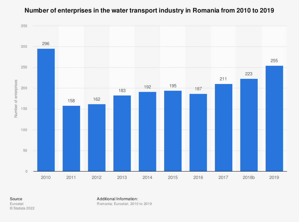 Statistic: Number of enterprises in the water transport industry in Romania from 2008 to 2016 | Statista