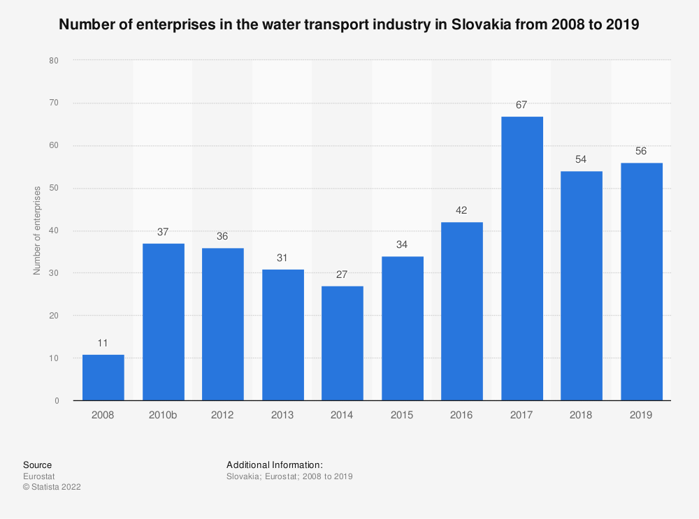 Statistic: Number of enterprises in the water transport industry in Slovakia from 2008 to 2016 | Statista