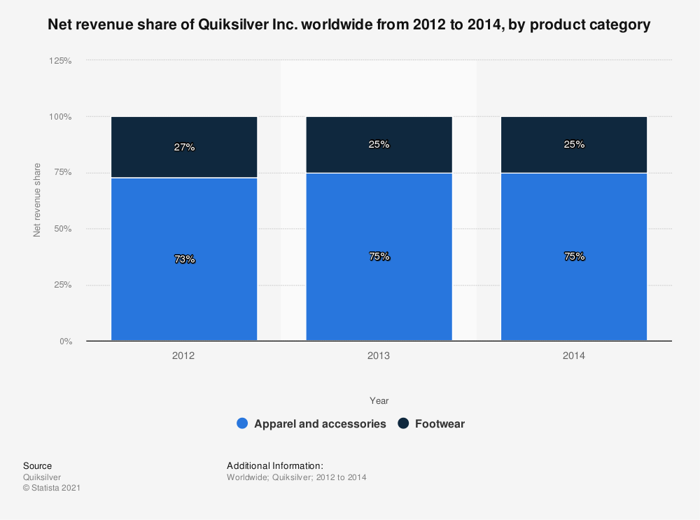 Statistic: Net revenue share of Quiksilver Inc. worldwide from 2012 to 2014, by product category | Statista