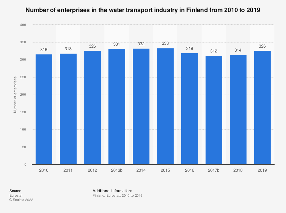 Statistic: Number of enterprises in the water transport industry in Finland from 2008 to 2016 | Statista