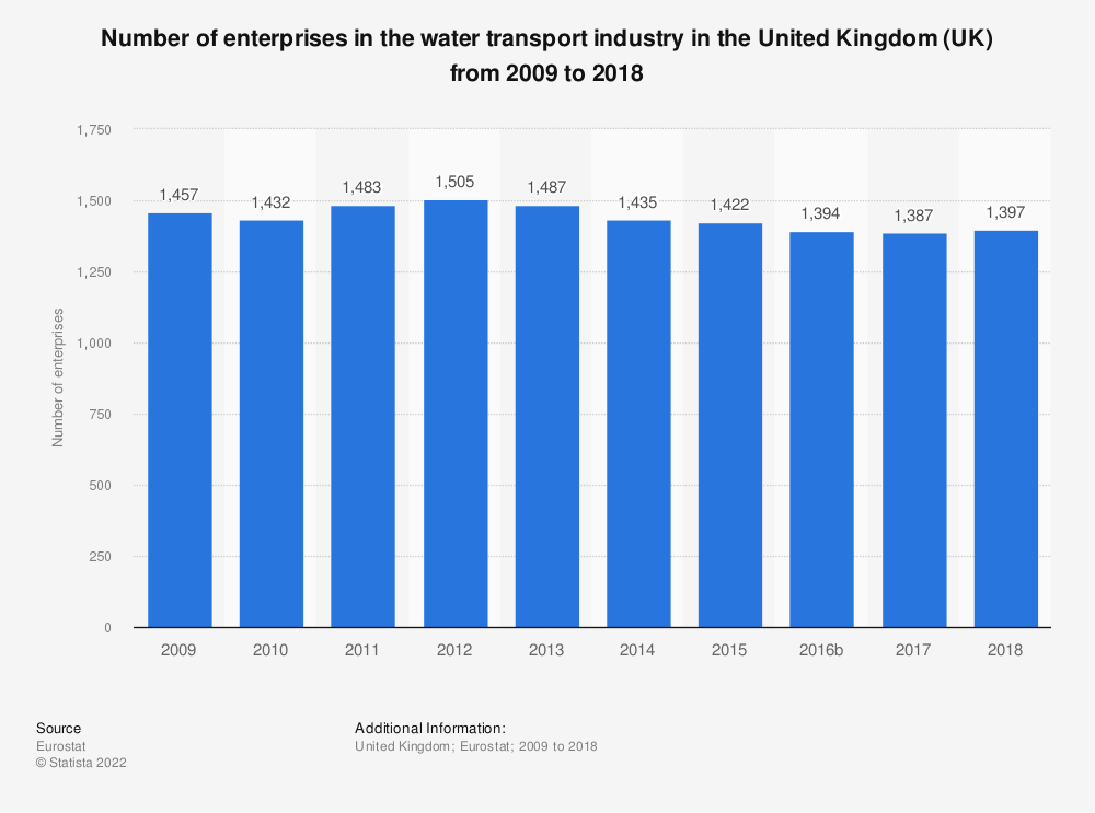 Statistic: Number of enterprises in the water transport industry in the United Kingdom (UK) from 2008 to 2016 | Statista