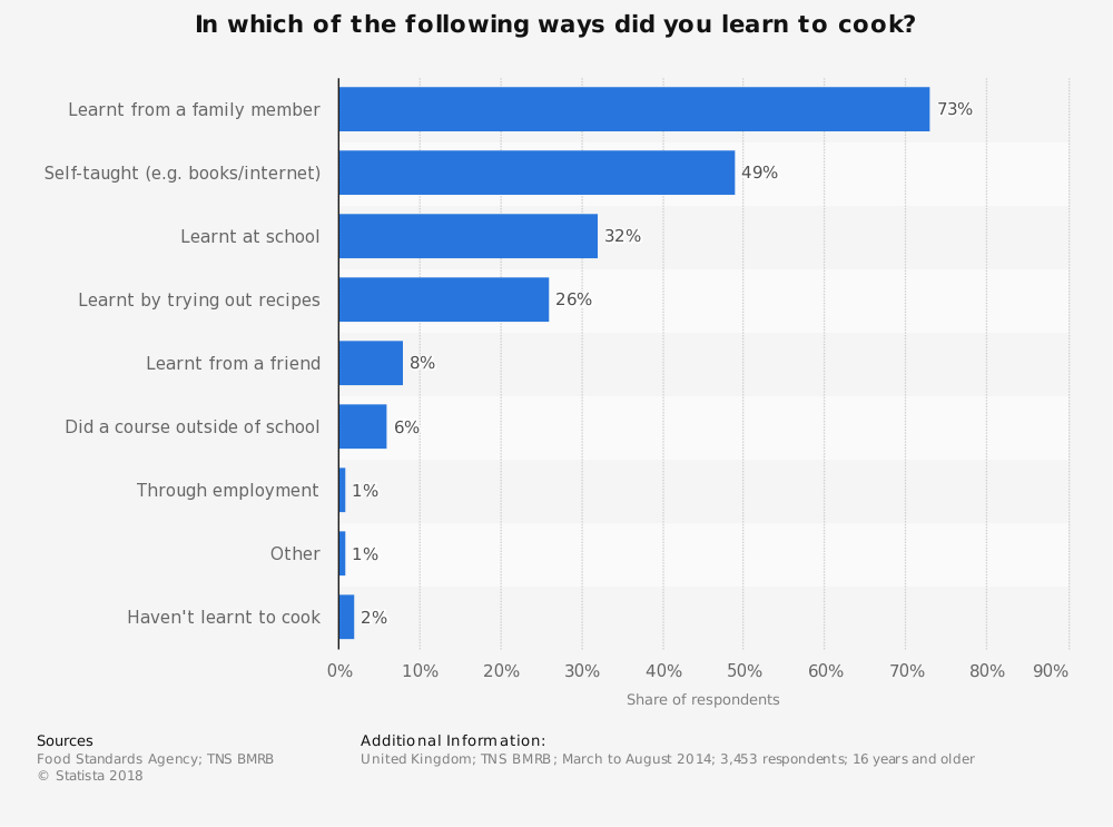 Statistic: In which of the following ways did you learn to cook? | Statista