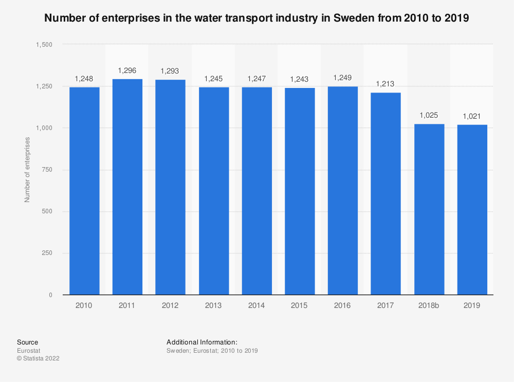 Statistic: Number of enterprises in the water transport industry in Sweden from 2008 to 2016 | Statista