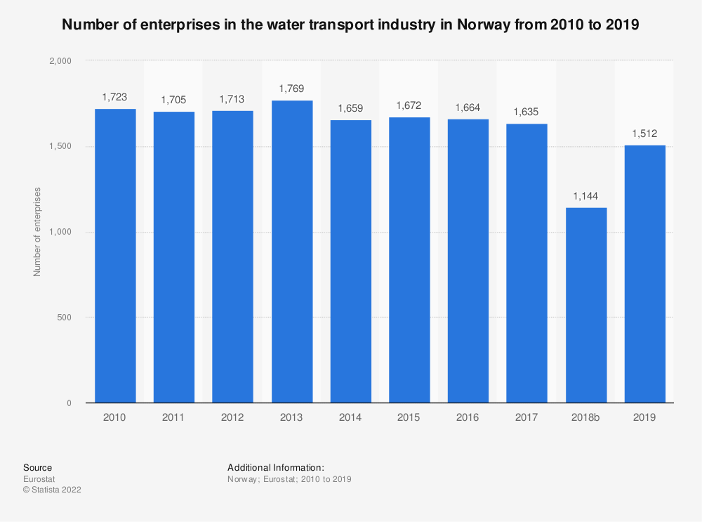 Statistic: Number of enterprises in the water transport industry in Norway from 2008 to 2016 | Statista