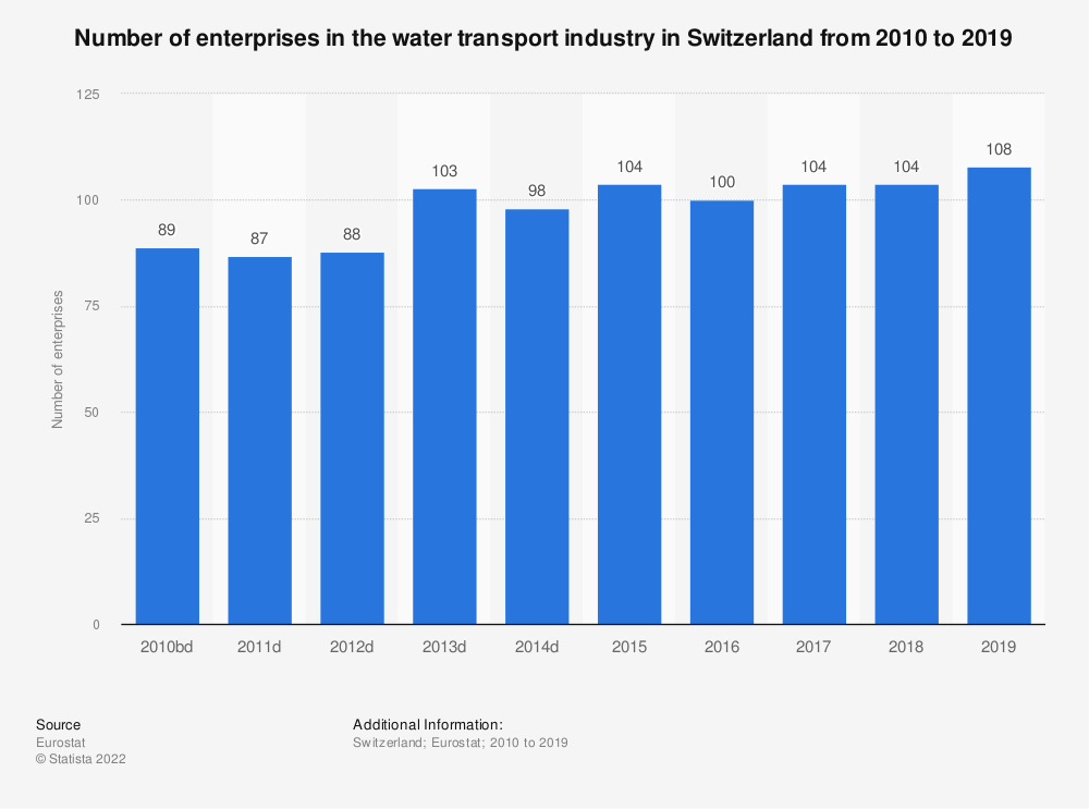 Statistic: Number of enterprises in the water transport industry in Switzerland from 2009 to 2016 | Statista
