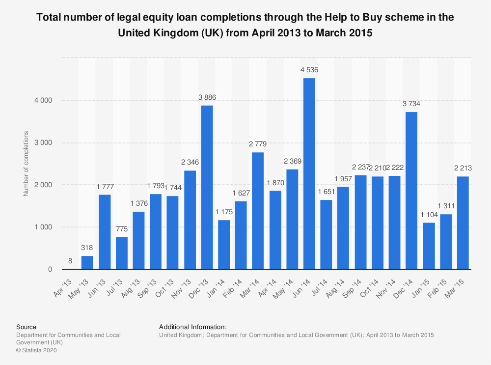 Statistic: Total number of legal equity loan completions through the Help to Buy scheme in the United Kingdom (UK) from April 2013 to March 2015  | Statista