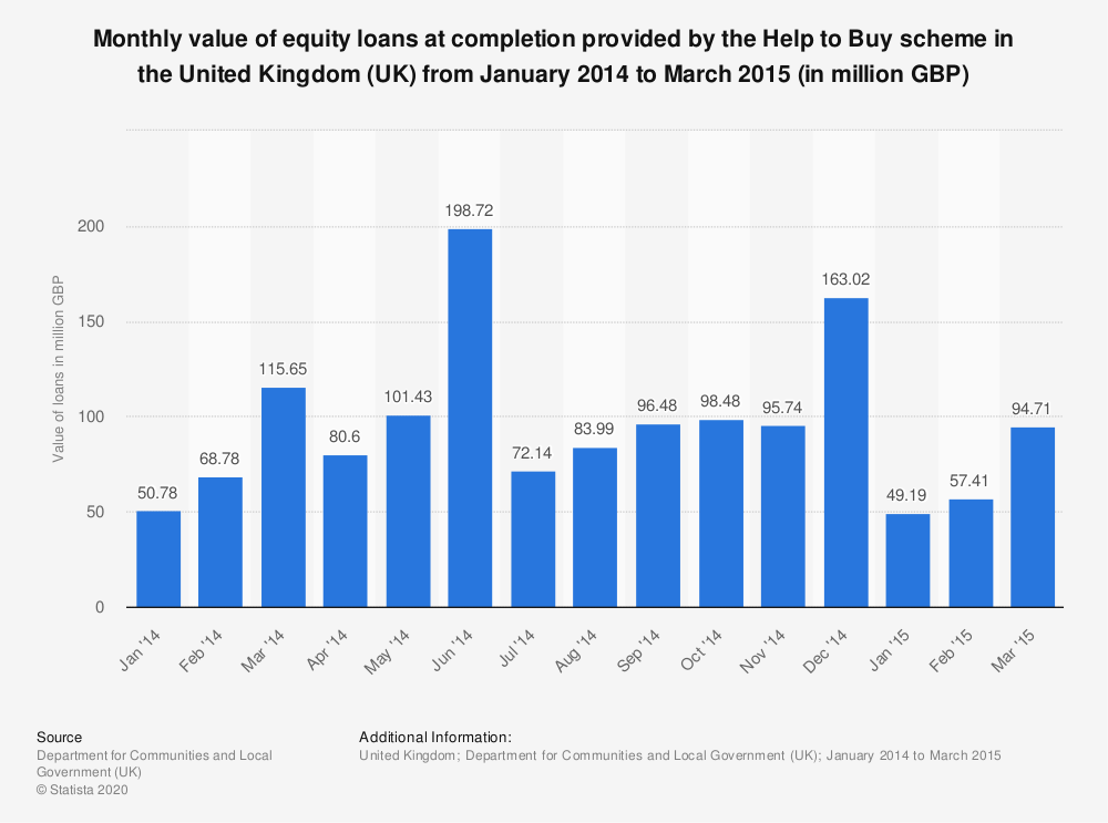 Statistic: Monthly value of equity loans at completion provided by the Help to Buy scheme in the United Kingdom (UK) from January 2014 to March 2015 (in million GBP) | Statista