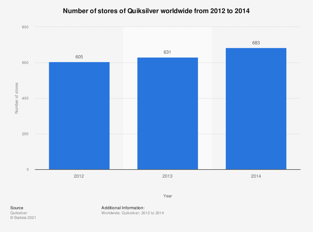Statistic: Number of stores of Quiksilver worldwide from 2012 to 2014 | Statista
