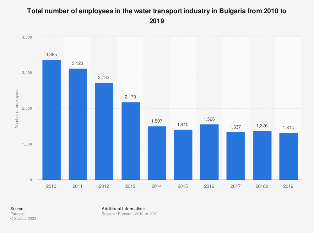 Statistic: Total number of employees in the water transport industry in Bulgaria from 2008 to 2015 | Statista