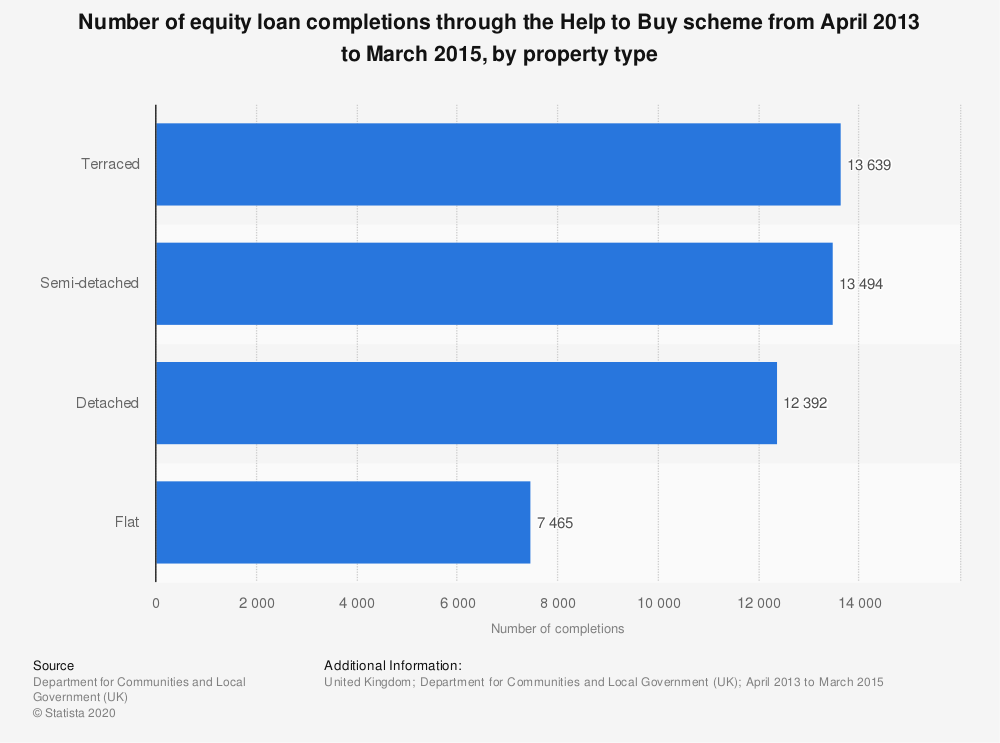 Statistic: Number of equity loan completions through the Help to Buy scheme from April 2013 to March 2015, by property type | Statista
