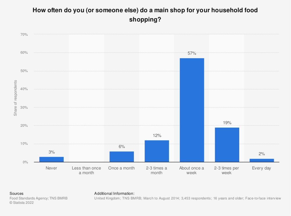 Statistic: How often do you (or someone else) do a main shop for your household food shopping? | Statista