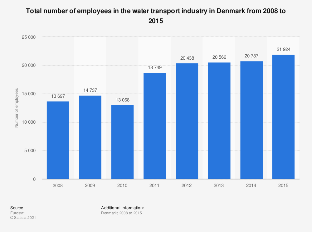 Statistic: Total number of employees in the water transport industry in Denmark from 2008 to 2015 | Statista
