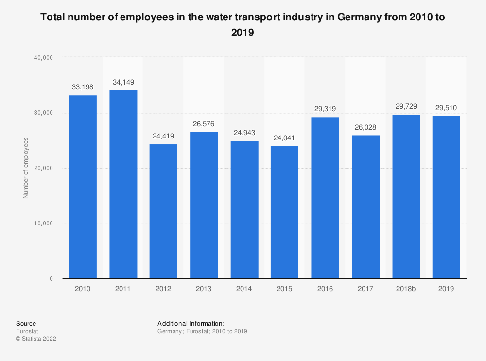 Statistic: Total number of employees in the water transport industry in Germany from 2008 to 2017 | Statista