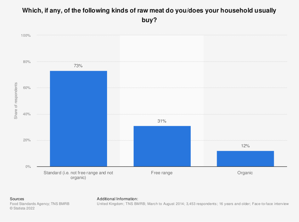 Statistic: Which, if any, of the following kinds of raw meat do you/does your household usually buy? | Statista