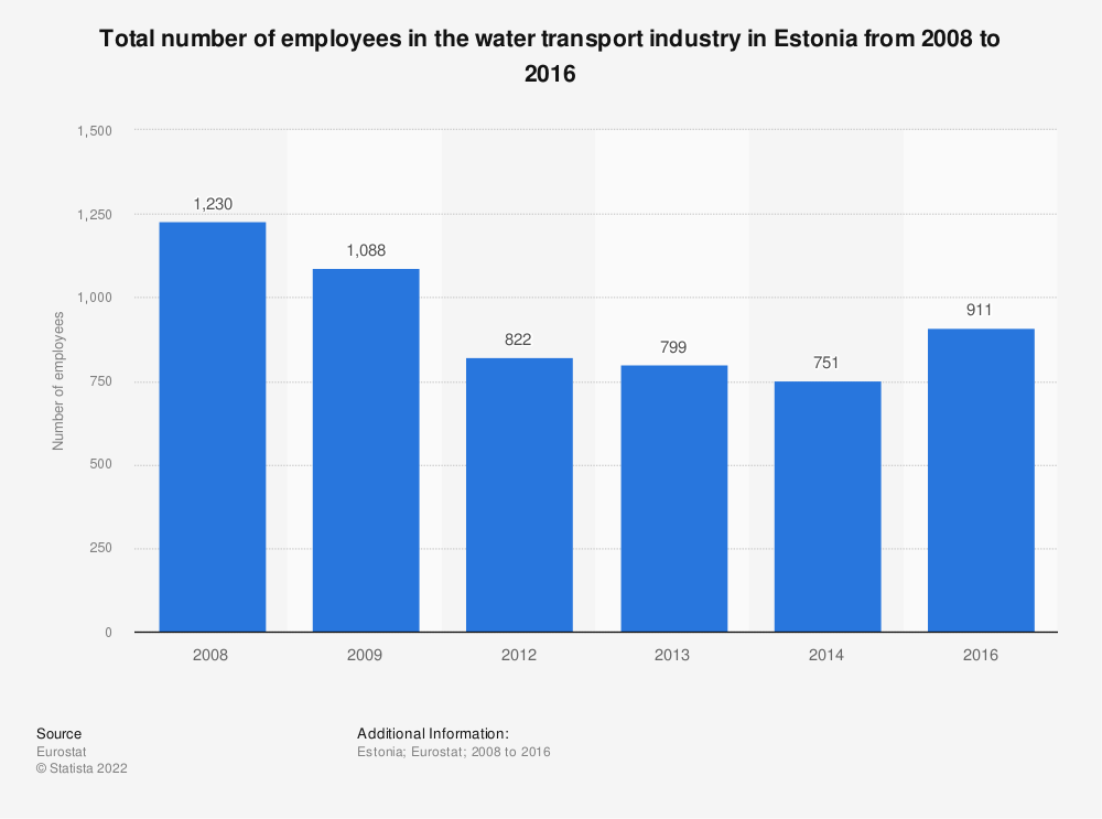 Statistic: Total number of employees in the water transport industry in Estonia from 2008 to 2014 | Statista