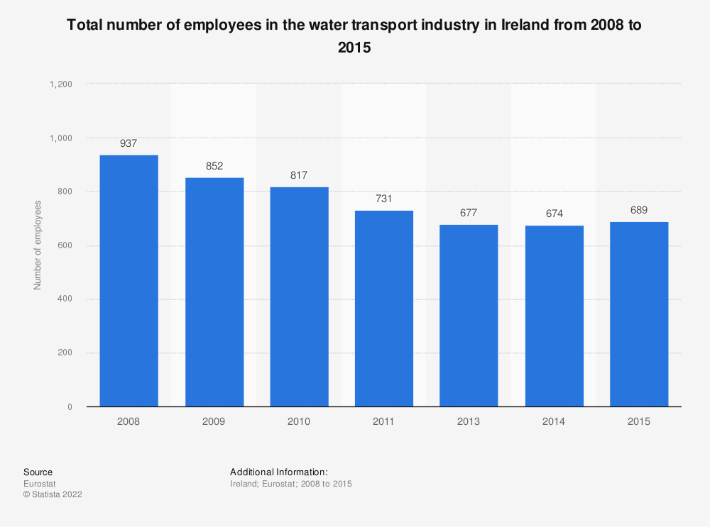Statistic: Total number of employees in the water transport industry in Ireland from 2008 to 2015 | Statista