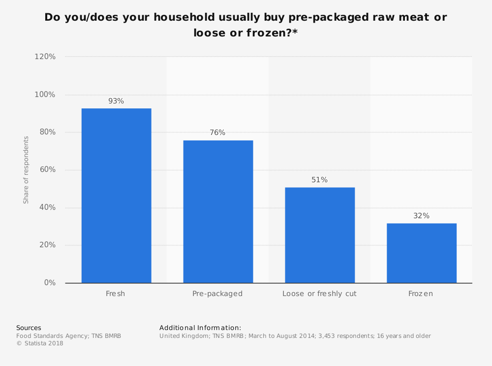 Statistic: Do you/does your household usually buy pre-packaged raw meat or loose or frozen?* | Statista