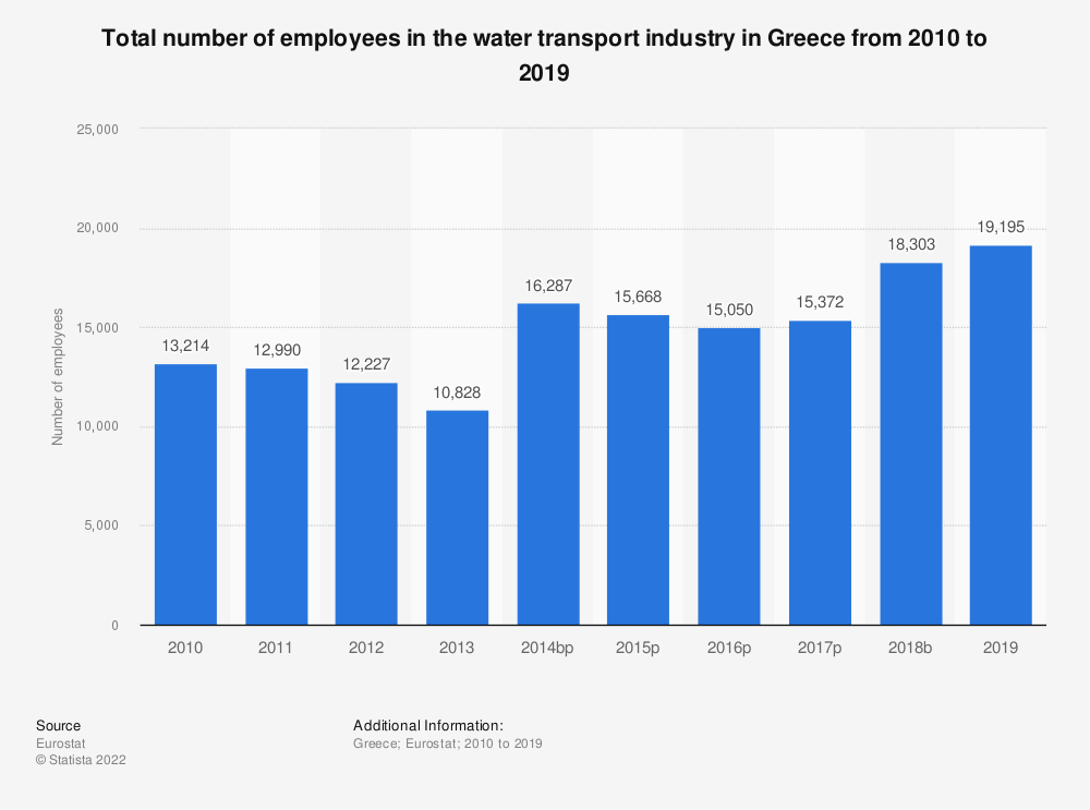 Statistic: Total number of employees in the water transport industry in Greece from 2008 to 2014 | Statista