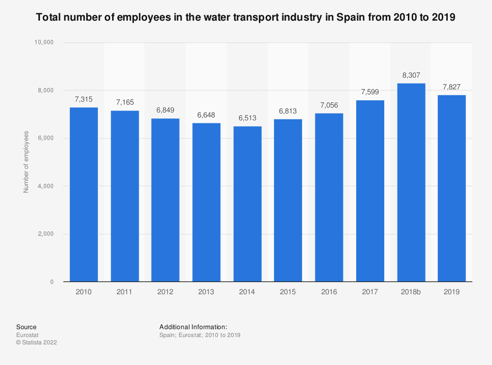 Statistic: Total number of employees in the water transport industry in Spain from 2008 to 2015 | Statista
