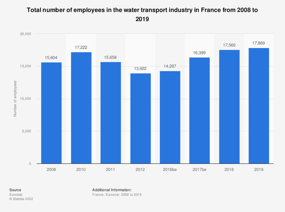 Statistic: Total number of employees in the water transport industry in France from 2008 to 2012 | Statista