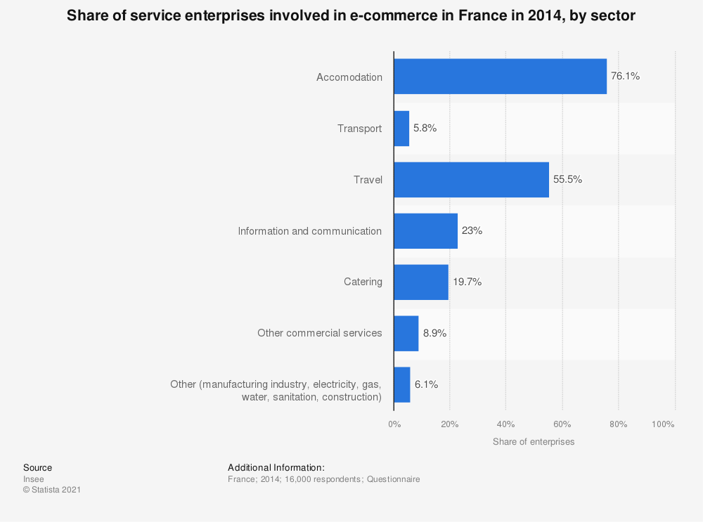 Statistic: Share of service enterprises involved in e-commerce in France in 2014, by sector | Statista