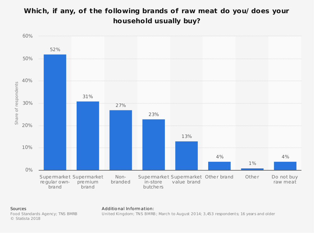 Statistic: Which, if any, of the following brands of raw meat do you/ does your household usually buy? | Statista