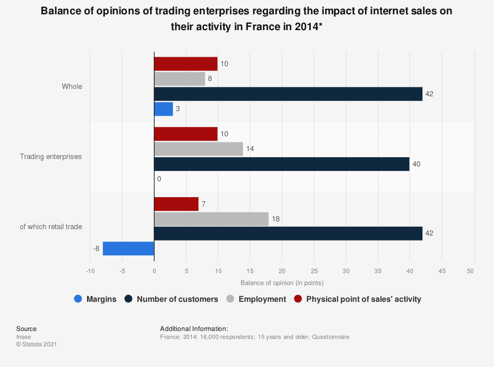 Statistic: Balance of opinions of trading enterprises regarding the impact of internet sales on their activity in France in 2014*   Statista