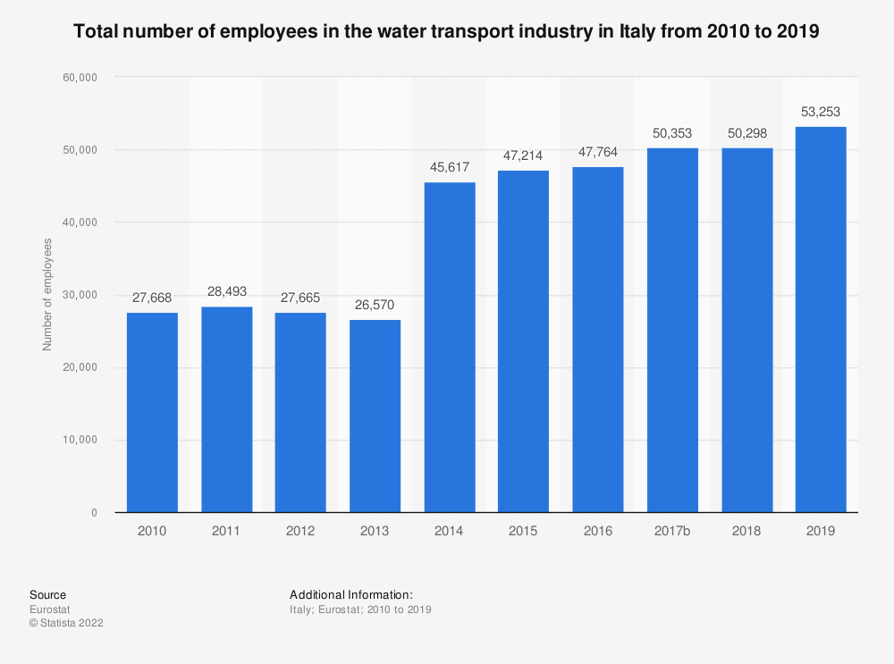Statistic: Total number of employees in the water transport industry in Italy from 2008 to 2015 | Statista