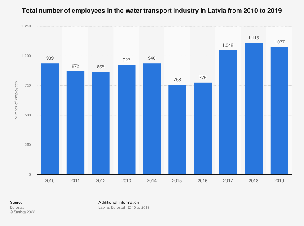 Statistic: Total number of employees in the water transport industry in Latvia from 2008 to 2015 | Statista