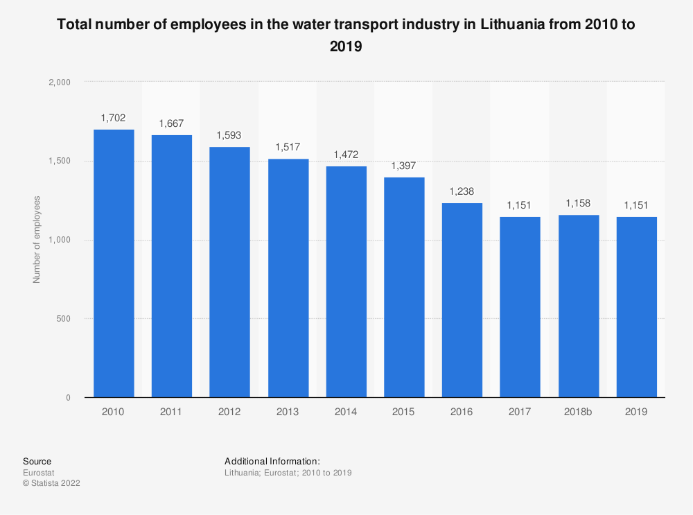 Statistic: Total number of employees in the water transport industry in Lithuania from 2008 to 2015 | Statista