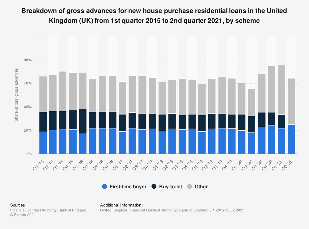 Statistic: Breakdown of gross advances for new house purchase residential loans in the United Kingdom (UK) from 1st quarter 2015 to 2nd quarter 2019, by scheme | Statista