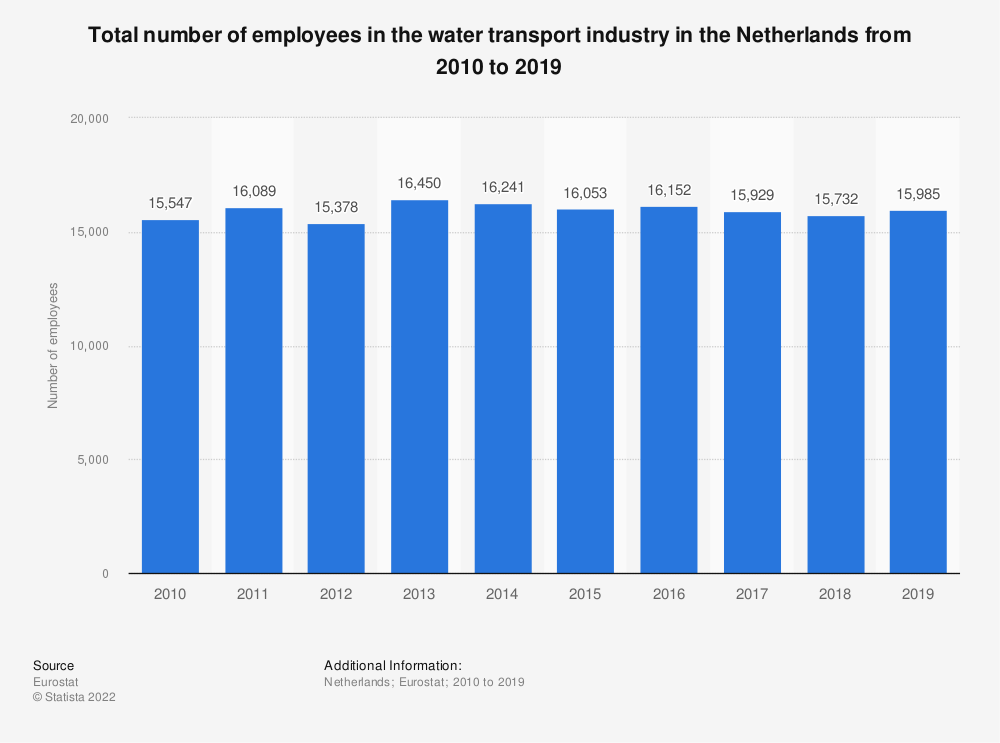Statistic: Total number of employees in the water transport industry in the Netherlands from 2009 to 2015 | Statista