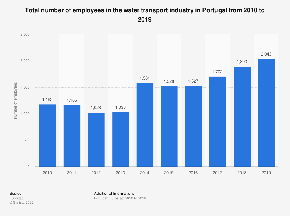 Statistic: Total number of employees in the water transport industry in Portugal from 2008 to 2015 | Statista