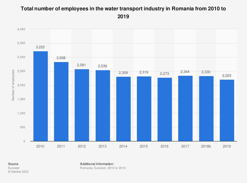 Statistic: Total number of employees in the water transport industry in Romania from 2008 to 2014 | Statista