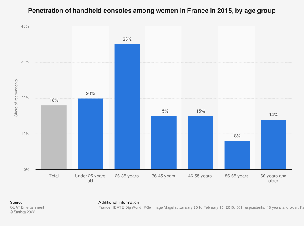 Statistic: Penetration of handheld consoles among women in France in 2015, by age group | Statista