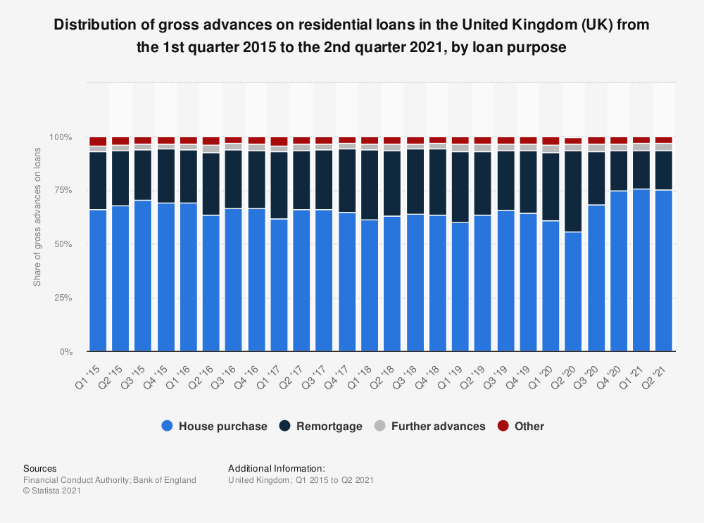 Statistic: Distribution of gross advances on residential loans in the United Kingdom (UK)  from the 1st quarter 2015 to the 3rd quarter 2020, by loan purpose  | Statista
