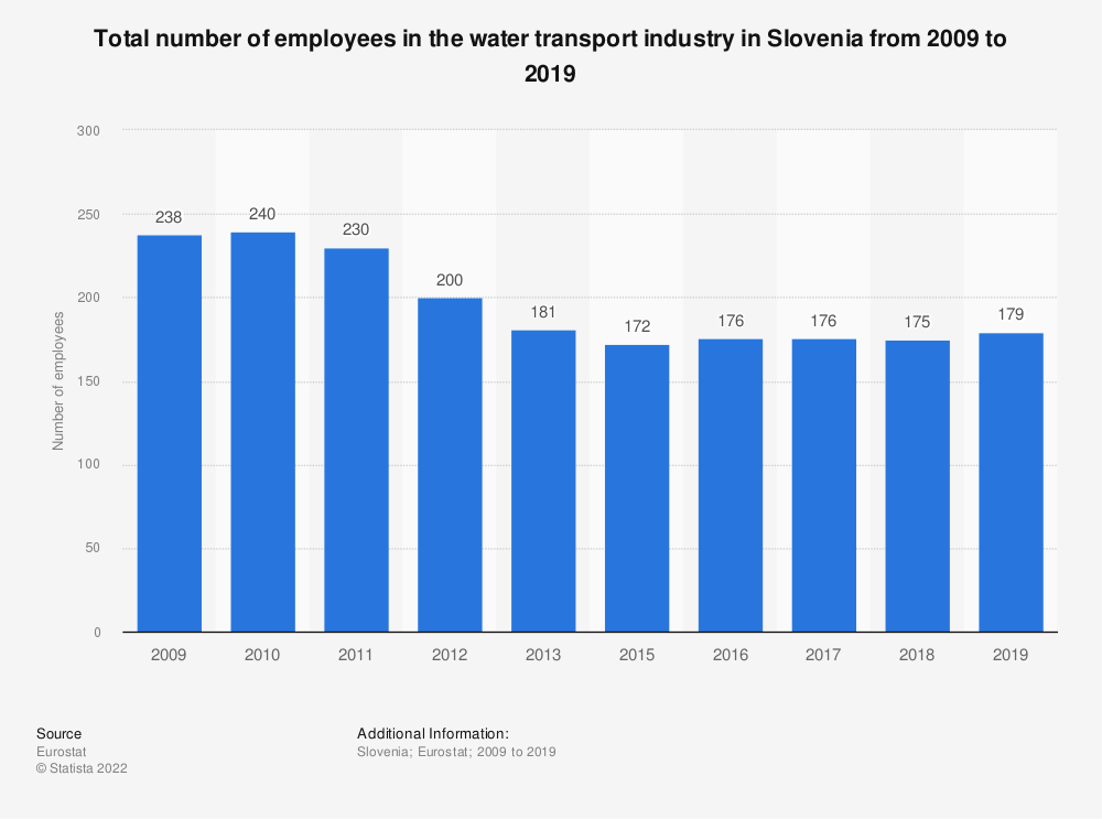 Statistic: Total number of employees in the water transport industry in Slovenia from 2008 to 2015 | Statista