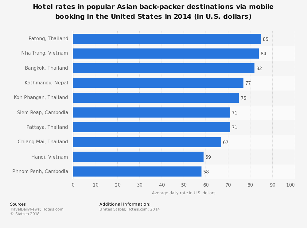 Statistic: Hotel rates in popular Asian back-packer destinations via mobile booking in the United States in 2014 (in U.S. dollars) | Statista