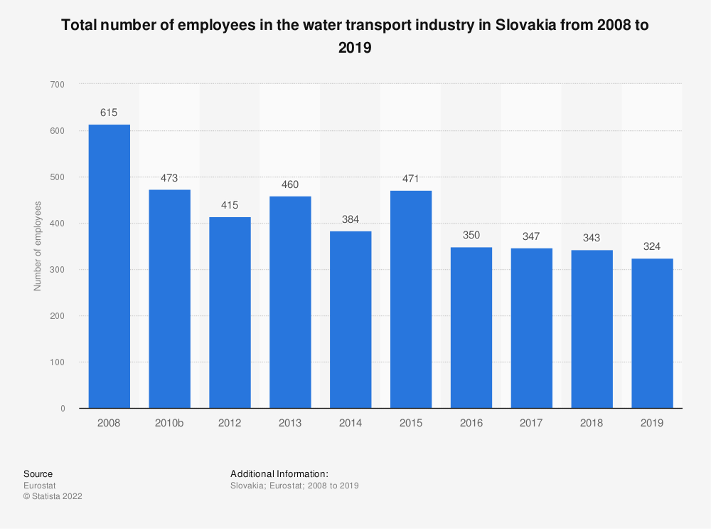 Statistic: Total number of employees in the water transport industry in Slovakia from 2008 to 2015 | Statista