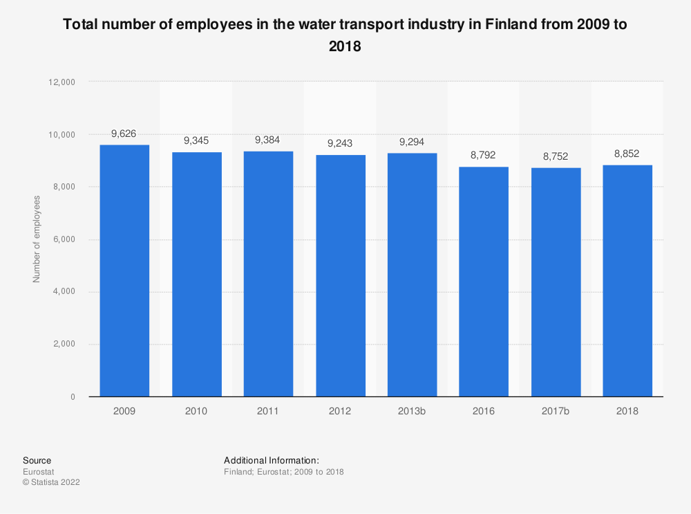 Statistic: Total number of employees in the water transport industry in Finland from 2009 to 2013 | Statista
