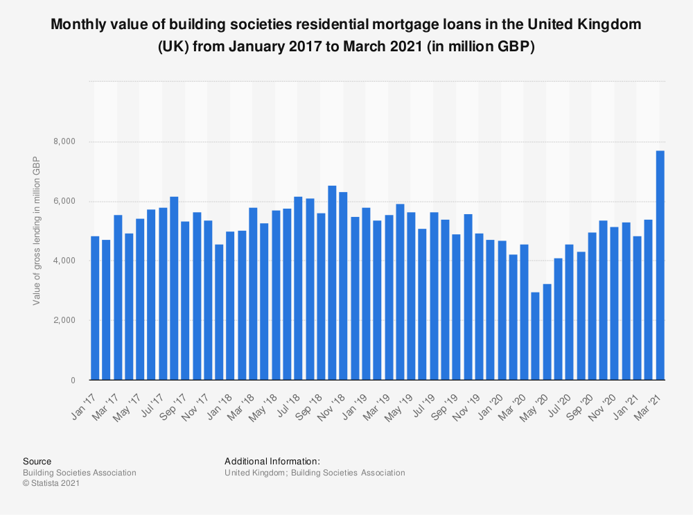 Statistic: Monthly value of building societies residential mortgage loans in the United Kingdom (UK) from January 2017 to September 2018 (in million GBP) | Statista