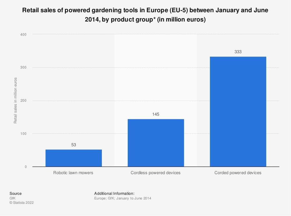 Statistic: Retail sales of powered gardening tools in Europe (EU-5) between January and June 2014, by product group* (in million euros) | Statista