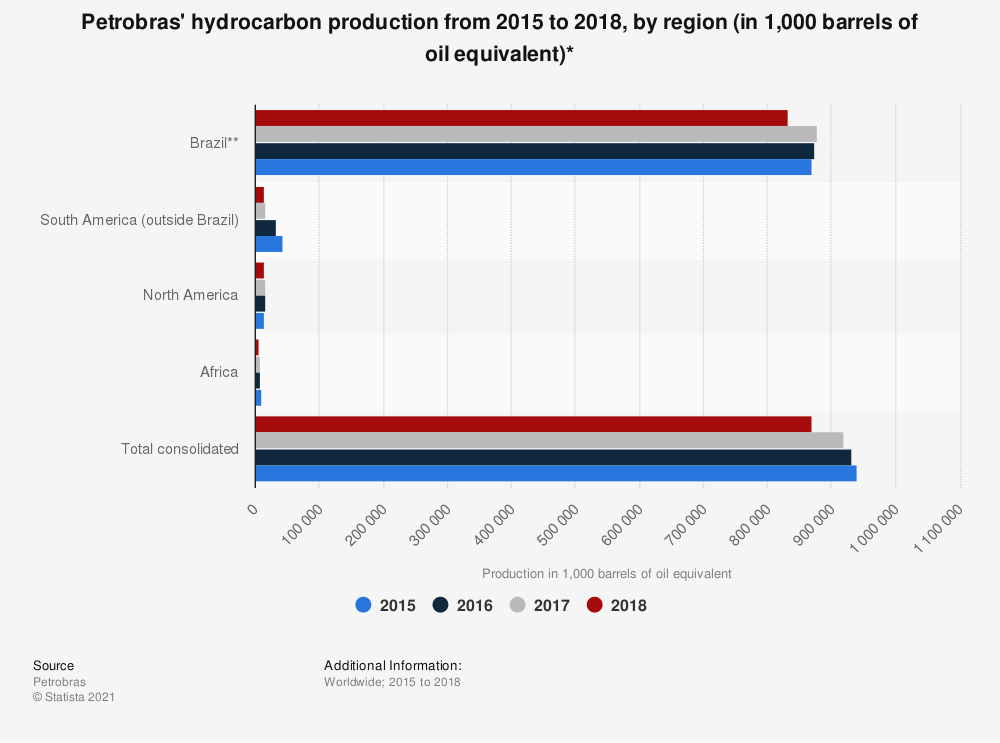 Statistic: Petrobras' hydrocarbon production from 2015 to 2018, by region (in 1,000 barrels of oil equivalent)* | Statista