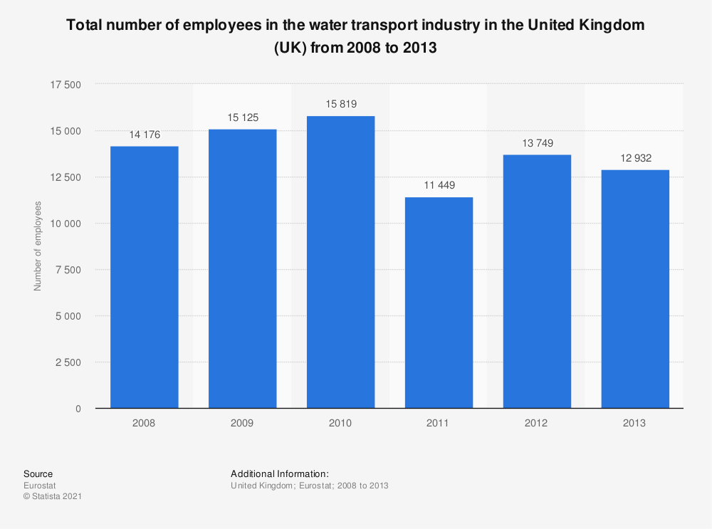 Statistic: Total number of employees in the water transport industry in the United Kingdom (UK) from 2008 to 2013 | Statista