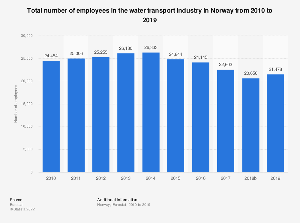 Statistic: Total number of employees in the water transport industry in Norway from 2008 to 2015 | Statista