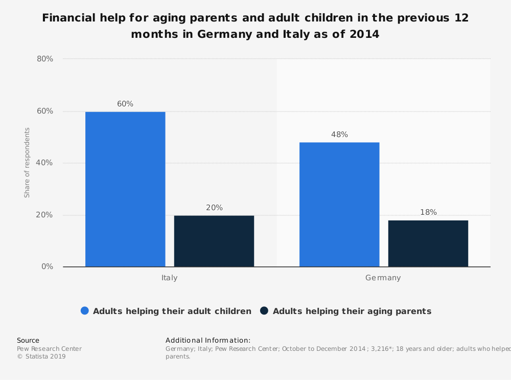 Statistic: Financial help for aging parents and adult children in the previous 12 months in Germany and Italy as of 2014 | Statista